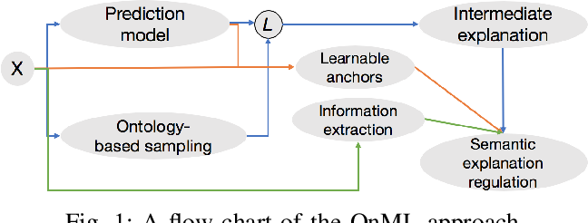 Figure 1 for Ontology-based Interpretable Machine Learning for Textual Data