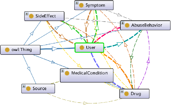 Figure 2 for Ontology-based Interpretable Machine Learning for Textual Data