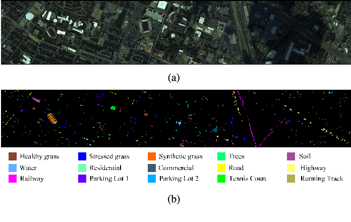 Figure 4 for Deep Learning for Hyperspectral Image Classification: An Overview