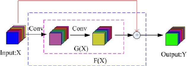 Figure 2 for Deep Learning for Hyperspectral Image Classification: An Overview