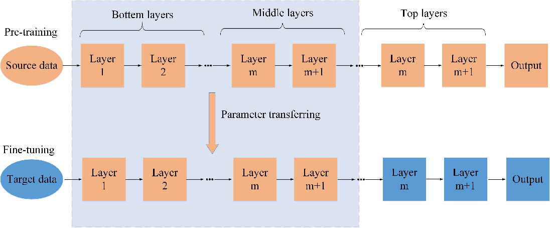 Figure 3 for Deep Learning for Hyperspectral Image Classification: An Overview