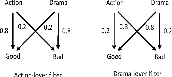 Figure 1 for A Truth Serum for Large-Scale Evaluations
