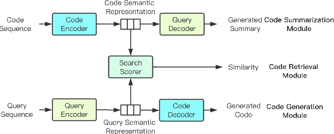 Figure 1 for Leveraging Code Generation to Improve Code Retrieval and Summarization via Dual Learning