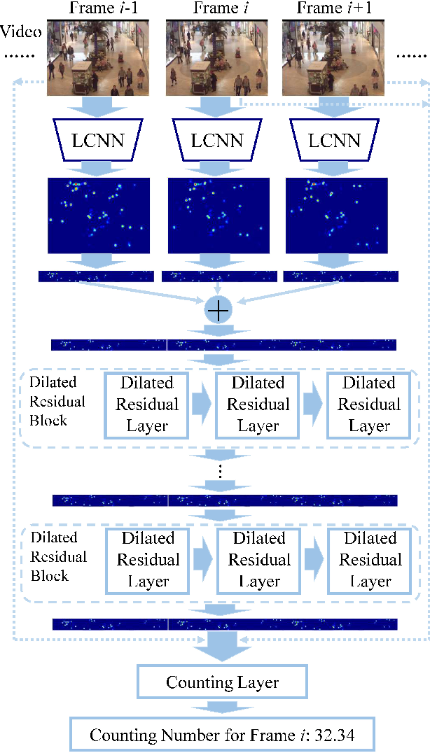 Figure 1 for Video Crowd Counting via Dynamic Temporal Modeling
