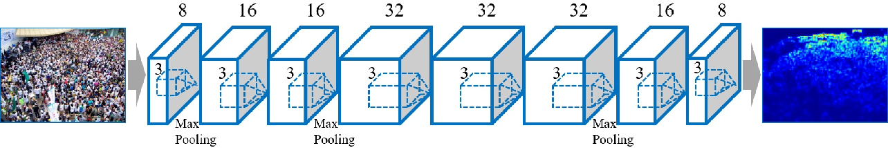 Figure 2 for Video Crowd Counting via Dynamic Temporal Modeling