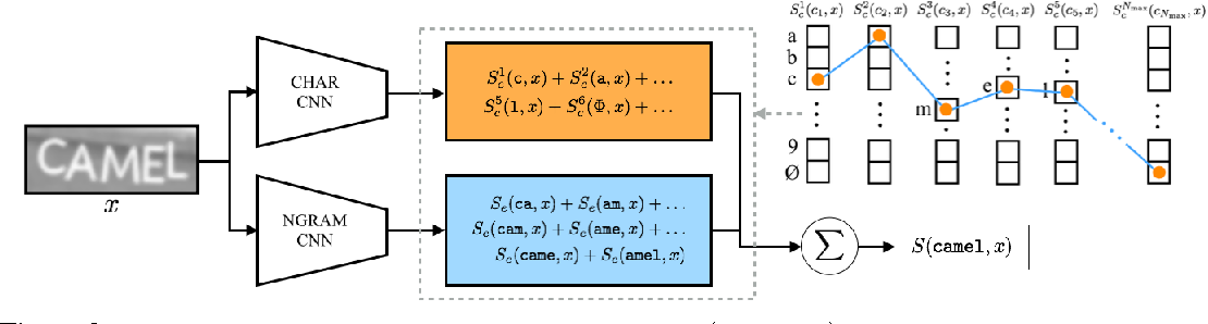 Figure 3 for Deep Structured Output Learning for Unconstrained Text Recognition