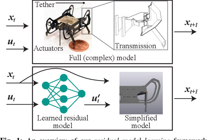 Figure 1 for Residual Model Learning for Microrobot Control
