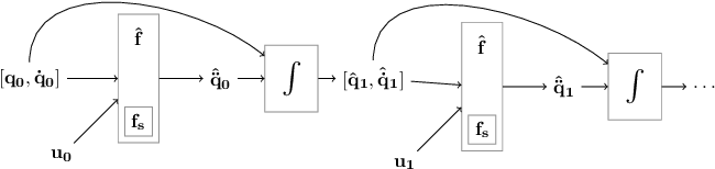 Figure 3 for Residual Model Learning for Microrobot Control