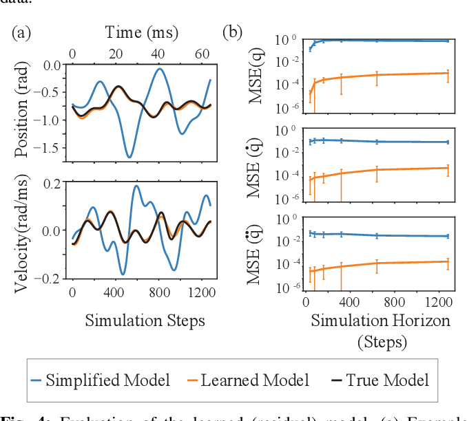Figure 4 for Residual Model Learning for Microrobot Control