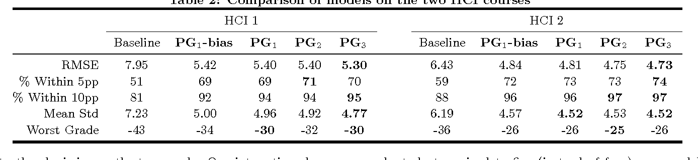 Figure 4 for Tuned Models of Peer Assessment in MOOCs