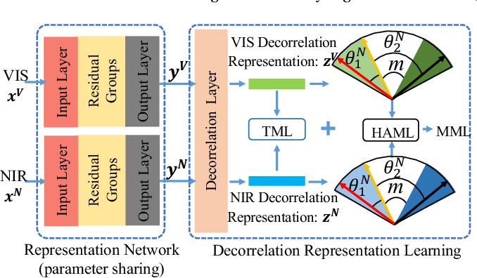 Figure 1 for Multi-Margin based Decorrelation Learning for Heterogeneous Face Recognition