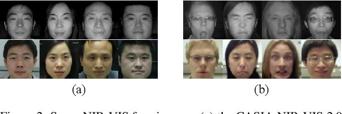 Figure 3 for Multi-Margin based Decorrelation Learning for Heterogeneous Face Recognition