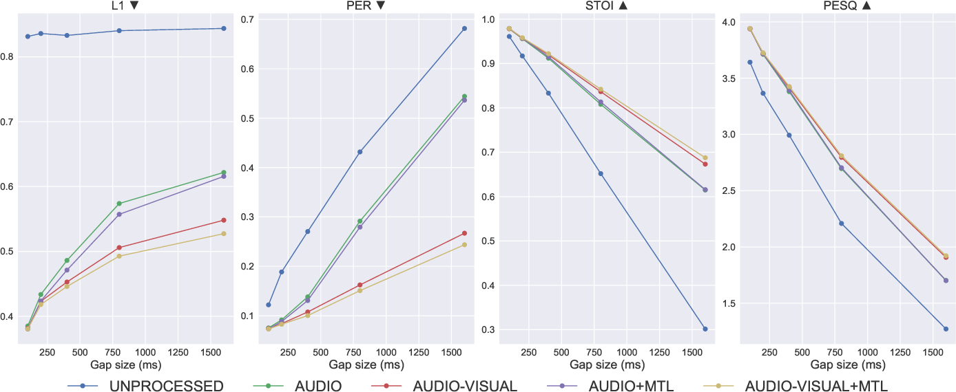 Figure 3 for Audio-Visual Speech Inpainting with Deep Learning