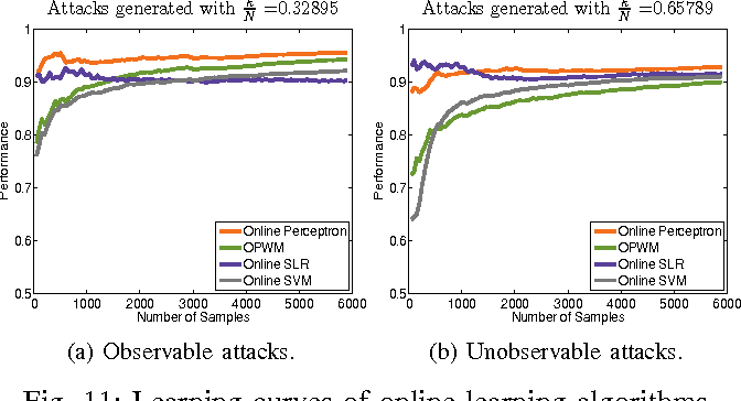 Figure 3 for Machine Learning Methods for Attack Detection in the Smart Grid