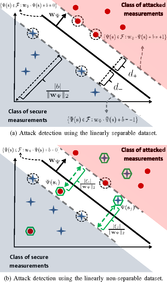 Figure 1 for Machine Learning Methods for Attack Detection in the Smart Grid