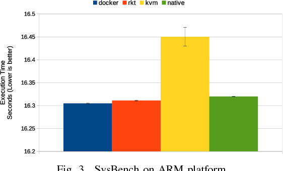 Figure 3 from A Performance Benchmarking Analysis of Hypervisors