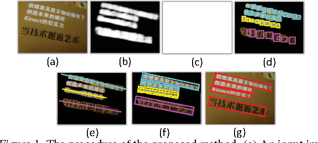 Figure 1 for Multi-Oriented Text Detection with Fully Convolutional Networks
