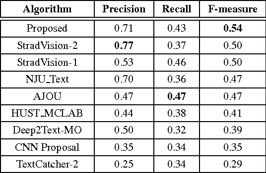 Figure 4 for Multi-Oriented Text Detection with Fully Convolutional Networks