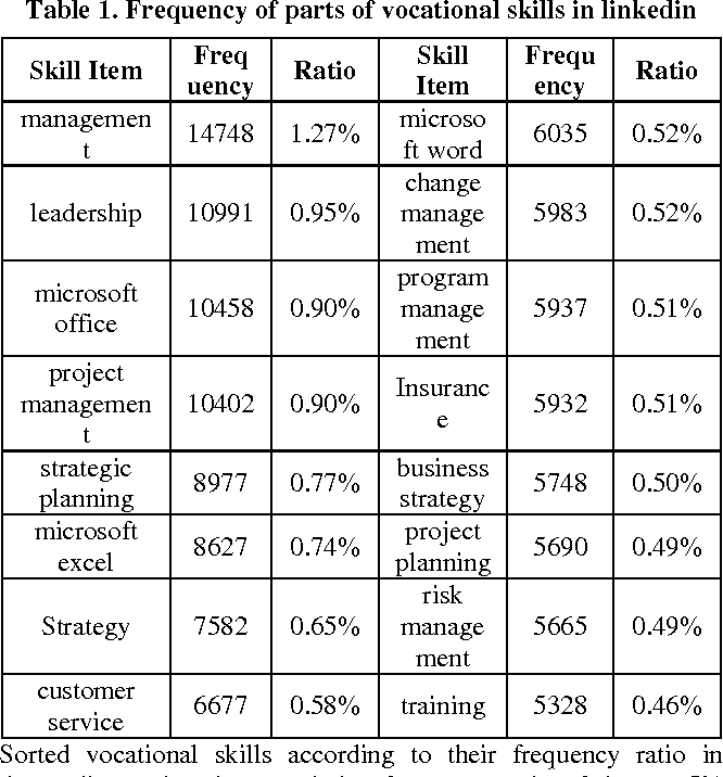 Mining and Measurement of Vocational Skills and Their Association
