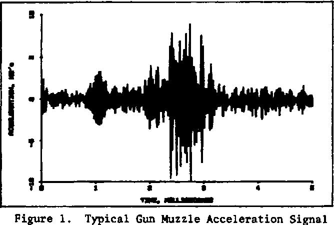 Figure 1. Typical Gun Muzzle Acceleration Signal