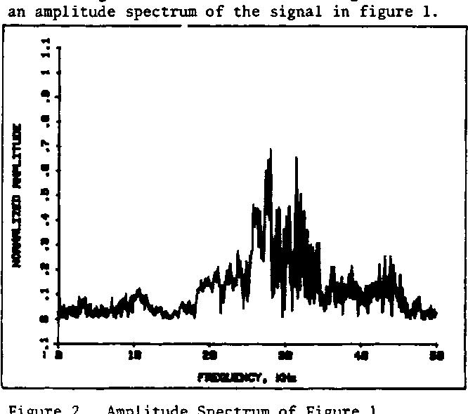 Figure 2. Amplitude Spectrum of Figure
