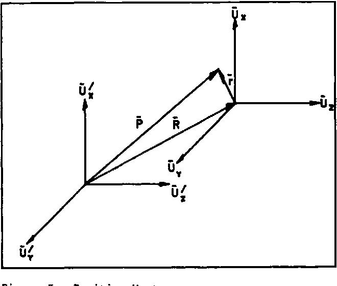 Figure 3. Position Vector