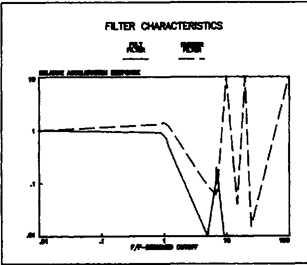 Figure 4. Typical Mechanical Filter
