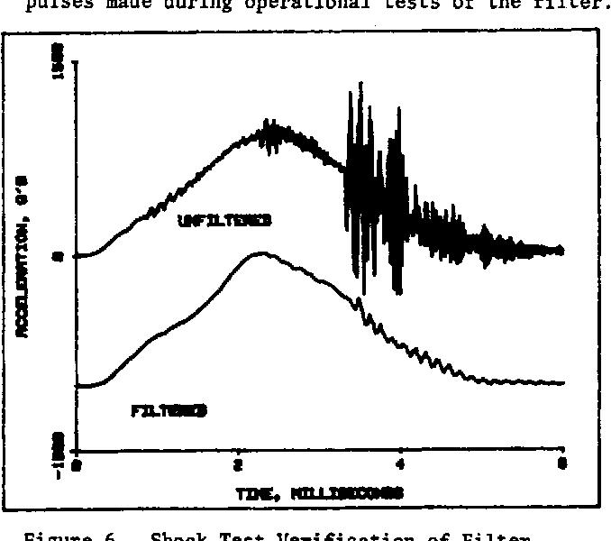 Figure 6. Shock Test Verification of Filter Operation