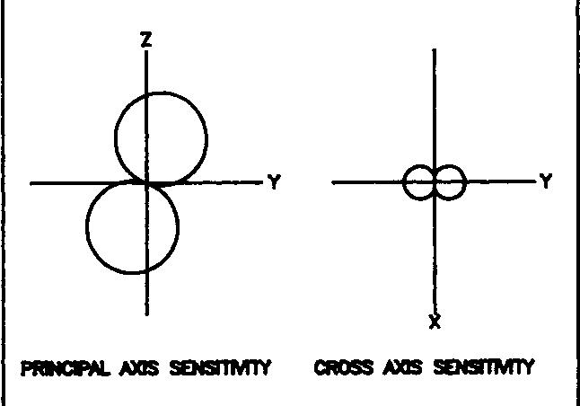 Figure 8. Orthogonal Sensitivity Properties