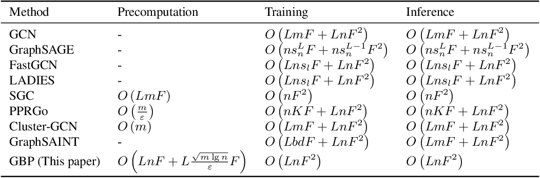Figure 1 for Scalable Graph Neural Networks via Bidirectional Propagation