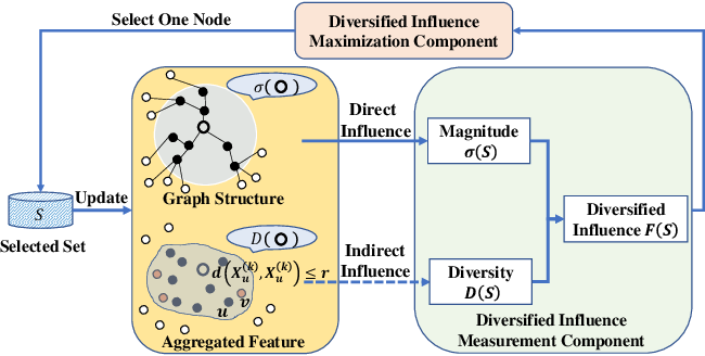Figure 1 for Grain: Improving Data Efficiency of Graph Neural Networks via Diversified Influence Maximization