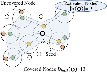 Figure 4 for Grain: Improving Data Efficiency of Graph Neural Networks via Diversified Influence Maximization