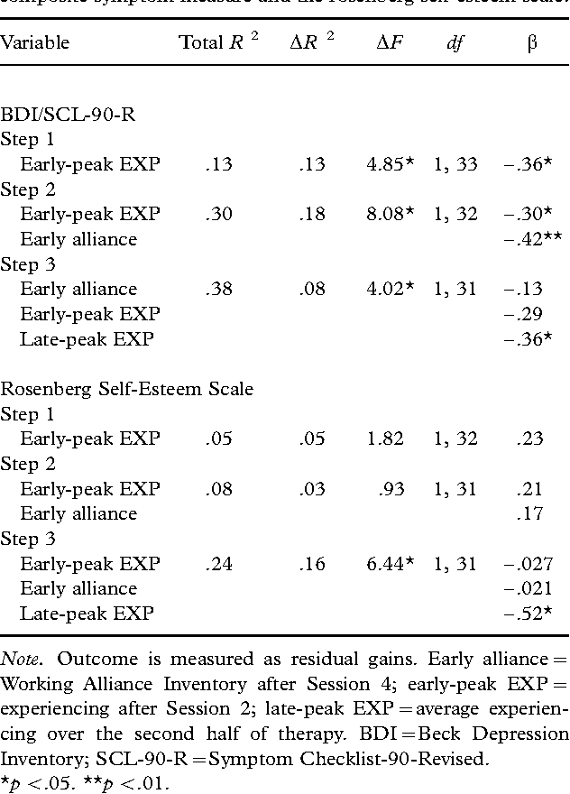 Table V From Depth Of Emotional Experience And Outcome Semantic