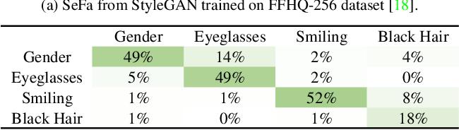 Figure 1 for EigenGAN: Layer-Wise Eigen-Learning for GANs