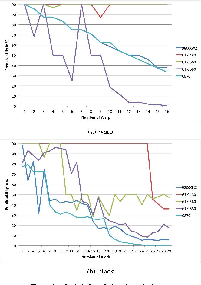 Figure 4 from Measuring Predictability of Nvidia's GPU