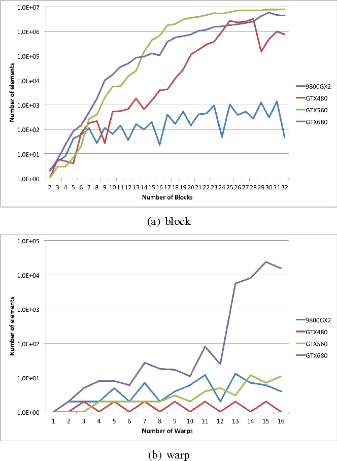Figure 3 from Measuring Predictability of Nvidia's GPU Schedulers