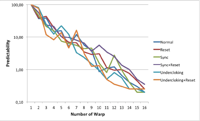Figure 4 from Measuring Predictability of Nvidia's GPU Schedulers