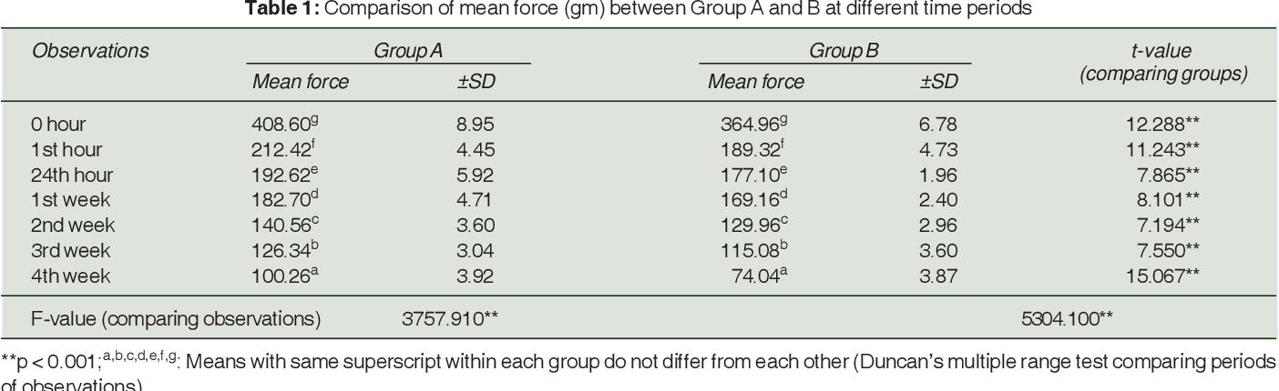 PDF] Correlation between in vitro Elastomeric Force
