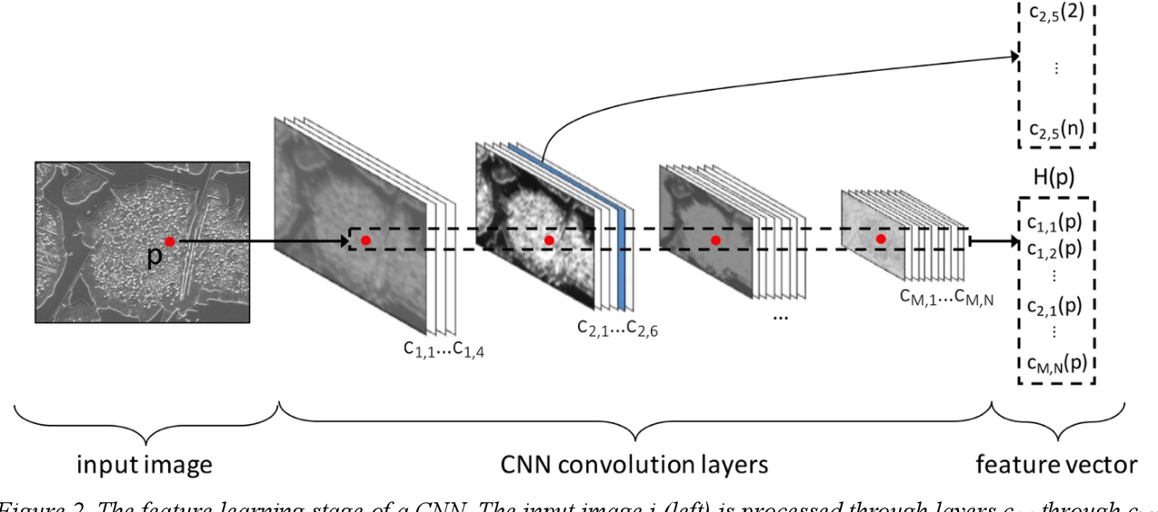 Figure 2 for Overview: Computer vision and machine learning for microstructural characterization and analysis