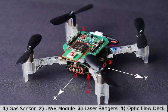 Figure 4 for Sniffy Bug: A Fully Autonomous Swarm of Gas-Seeking Nano Quadcopters in Cluttered Environments