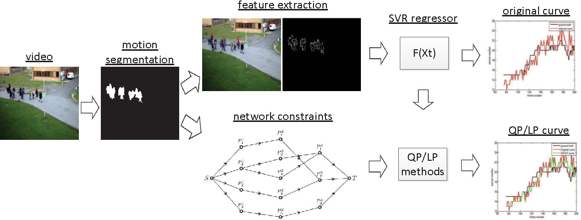 Figure 1 for Crowd Counting Considering Network Flow Constraints in Videos