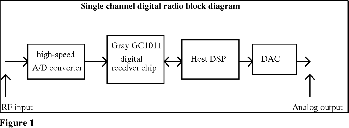Figure 1 from Frequency-Shift Keying Demodulation and Manchester-Bit