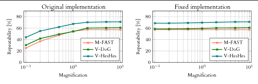 Figure 1 for Large scale evaluation of local image feature detectors on homography datasets