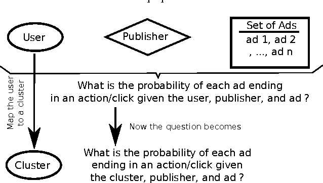 Figure 1 for User Clustering in Online Advertising via Topic Models