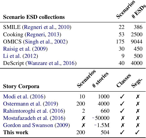 Figure 1 for Detecting Everyday Scenarios in Narrative Texts