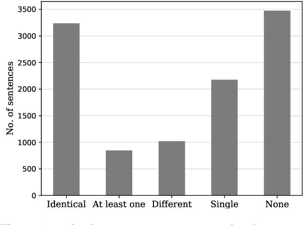 Figure 2 for Detecting Everyday Scenarios in Narrative Texts
