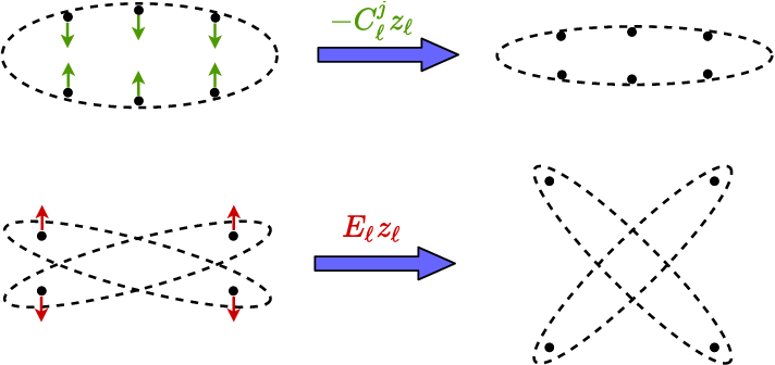 Figure 1 for Deep Networks from the Principle of Rate Reduction