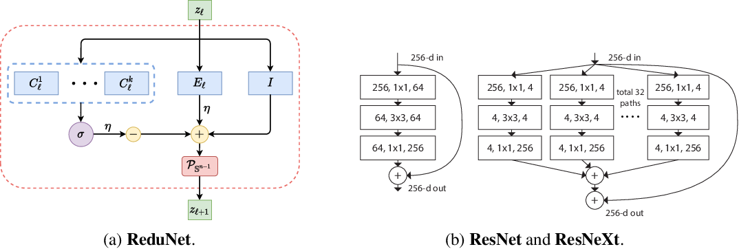 Figure 3 for Deep Networks from the Principle of Rate Reduction