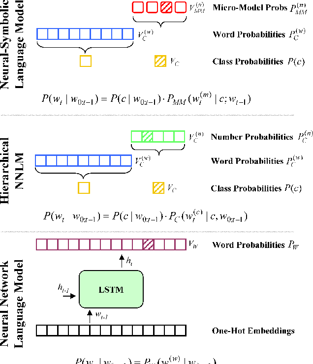 Figure 1 for Just Add Functions: A Neural-Symbolic Language Model