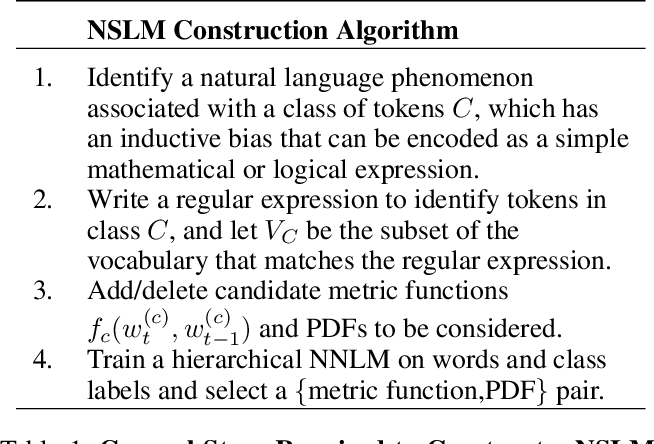 Figure 2 for Just Add Functions: A Neural-Symbolic Language Model